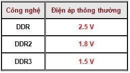 Các loại RAM và các phân biệt  DDR, DDR2, DDR3 |hoc sua chua may tinh|noi hoc sua chua may tinh |dia chi hoc sua chua may tinh